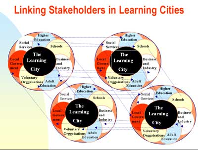 linking Cities